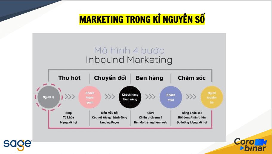 mo-hinh-4-buoc-inbound-marketing-bien-khach-hang-tro-thanh-fan-ham-mo-cuong-nhiet-cua-thuong-hieu-0